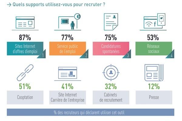 recruteurs et réseaux sociaux 2014